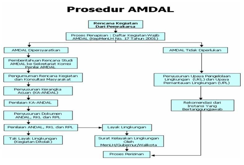 Image result for DOKUMEN AMDAL